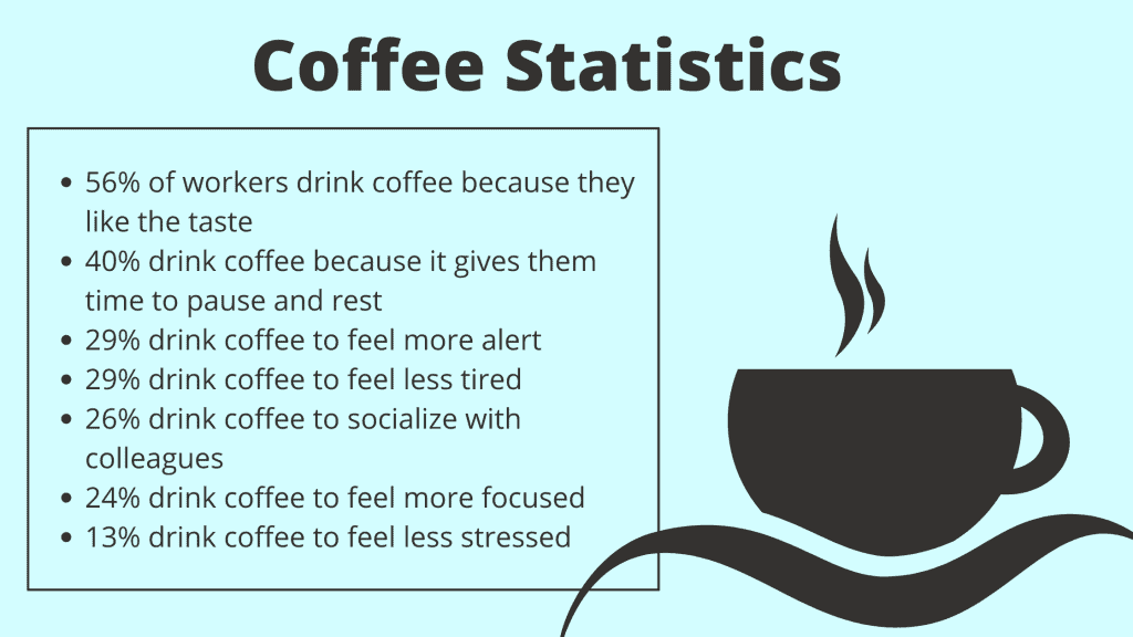 56% of workers drink coffee because they like the taste 40% drink coffee because it gives them time to pause and rest 29% drink coffee to feel more alert 29% drink coffee to feel less tired 26% drink coffee to socialize with colleagues 24% drink coffee to feel more focused 13% drink coffee to feel less stressed