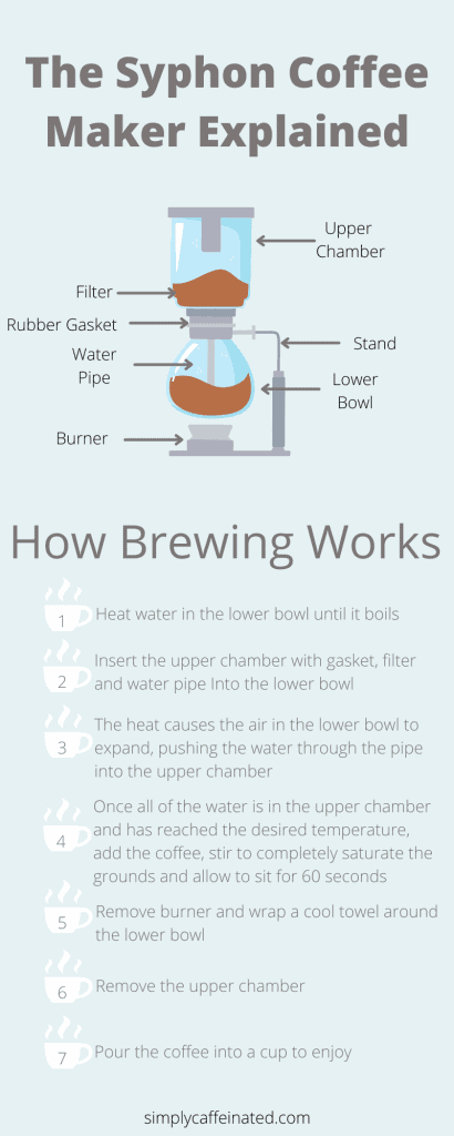 Japanese Coffee Makers - Syphon Coffee Maker Infographic